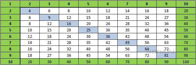 Таблица умножения2