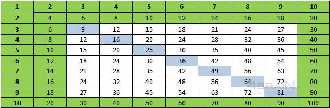Таблица умножения3