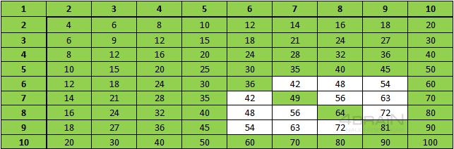 Таблица умножения4